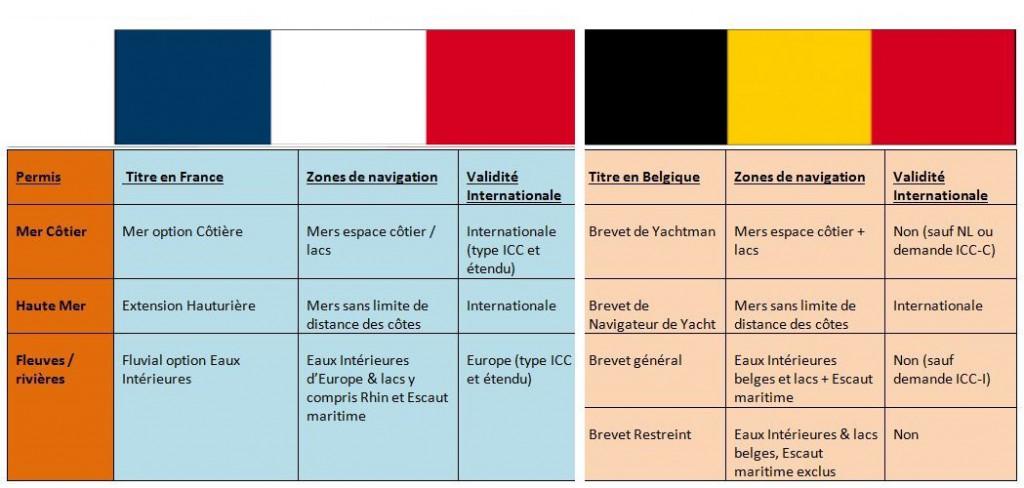 comparatif validité permis France Belgique